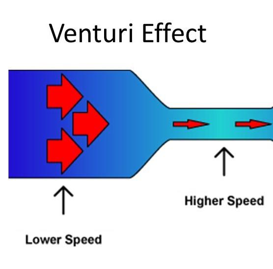venturi effect in architecture