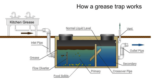 Grease-Trap-Diagram